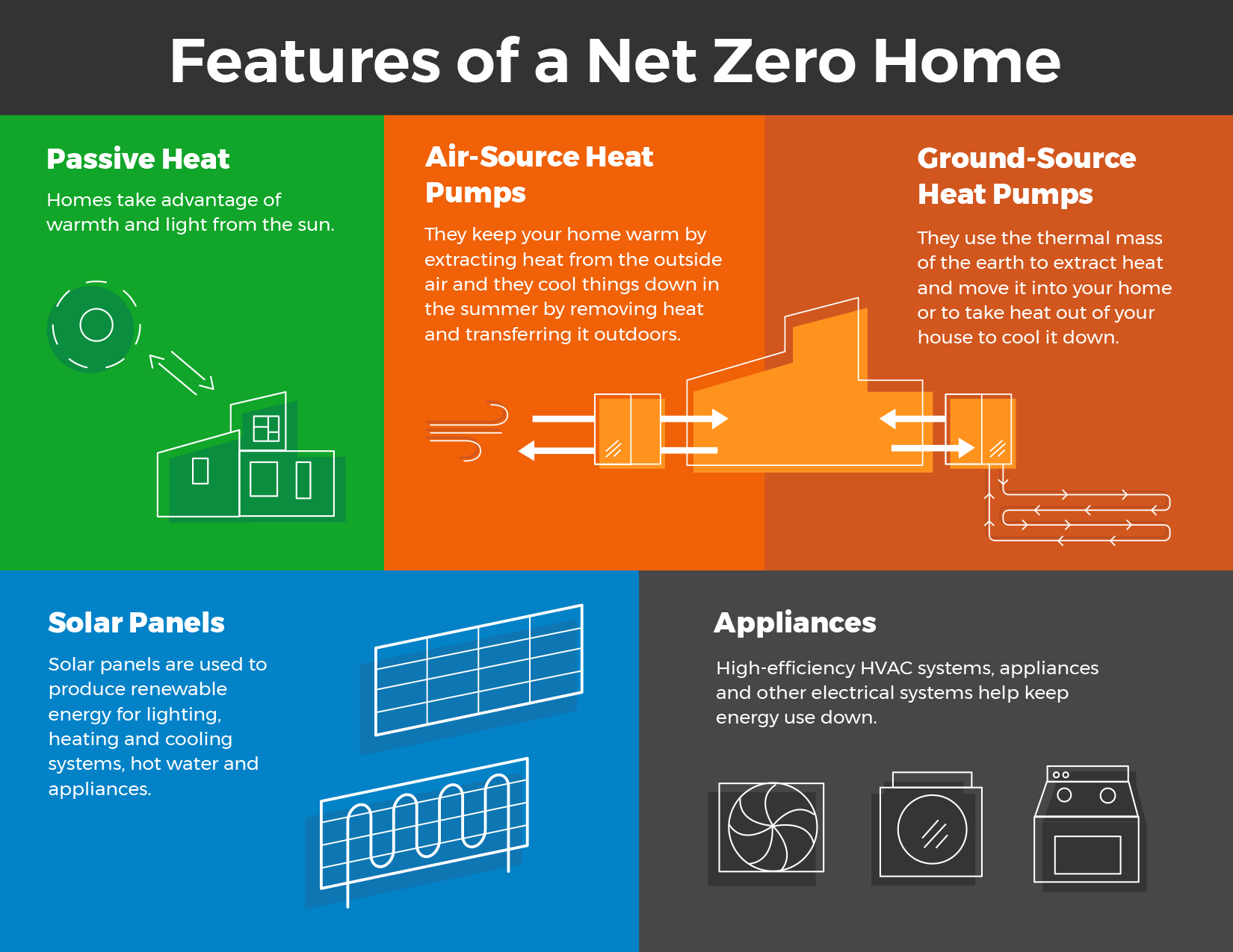 Features of a Net Zero home infographic and link to larger image